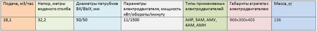 Насос ВК 5/32К