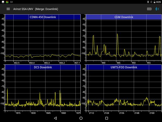 отображение нескольких диапазонов исследуемых частот сигналов