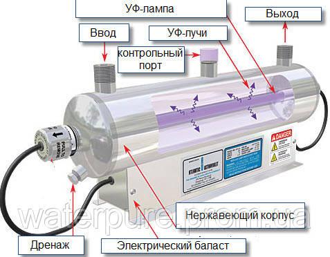 ультрафиолетовый обеззарживатель воды