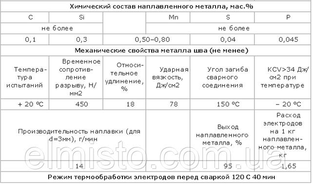 """Технические характеристики сварочных электродов АНО-21 3 мм  1,0 кг (ТМ """"Патон"""")"""