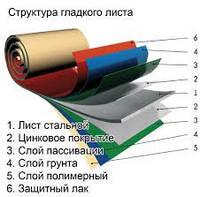 Гладкий лист с полимерным покрытием. Тол. 0,65 мм