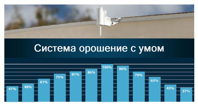 Датчик управление временем полива Hunter Solar Syns