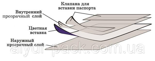 Качественная обложка для паспорта