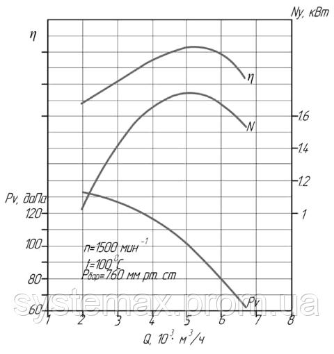 Диаграмма аэродинамических характеристик дымососа ДН-6,3