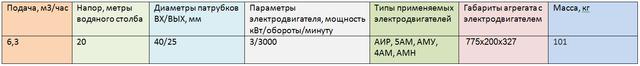 Насос АХ40-25-125К-СД