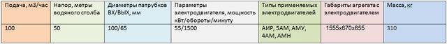 насос АХ100-65-200