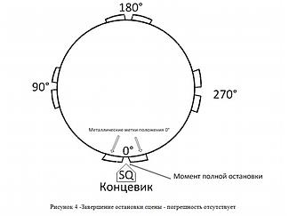 Система управления механизмом поворота театральной сцены на базе преобразователя частоты Hitachi. 8