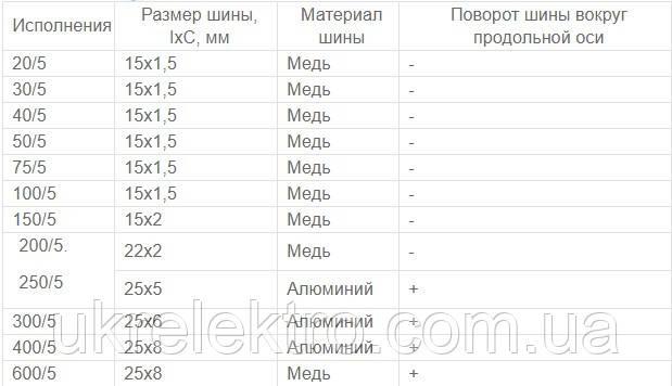трансформаторы тока Т-0,66 от 20/5 до 400/5