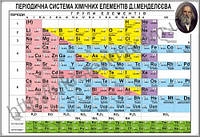 Стенд Періодична система хімічних елементів Менделєєва (70323)