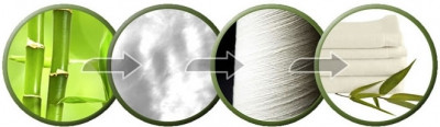 Технологические процессы производства тканей из бамбука