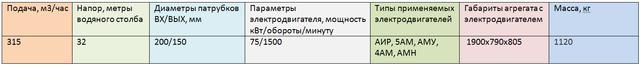 насос Х200-150-315Т-СД цена