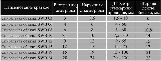 Таблица - спиральная оплетка SWB
