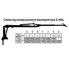 """Гидроманипулятор для леса S-100L (ООО """"СПЕЦТРАНСЗАПЧАСТЬ""""), фото 2"""