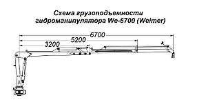 Гидроманипулятор для леса We-6700 Weimer (Эстония), фото 2