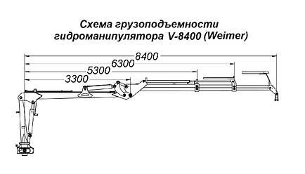 Гидроманипулятор для леса V-8400 Weimer (Эстония), фото 2