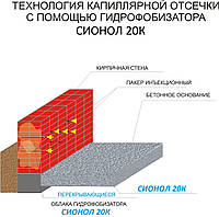 Гидроизоляция методом капиллярной отсечки