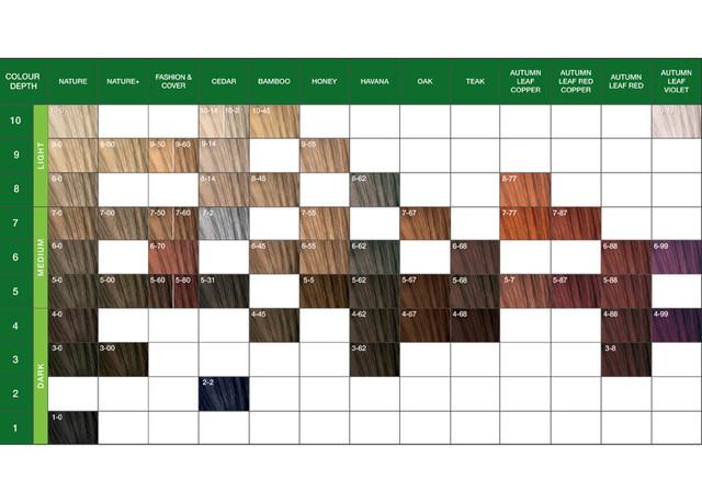 Перманентная крем-краска для волос без аммиака Schwarzkopf Professional Essensity Permanent Colour