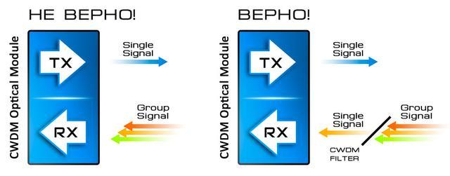 Групповой сигнал и применение CWDM фильтров.