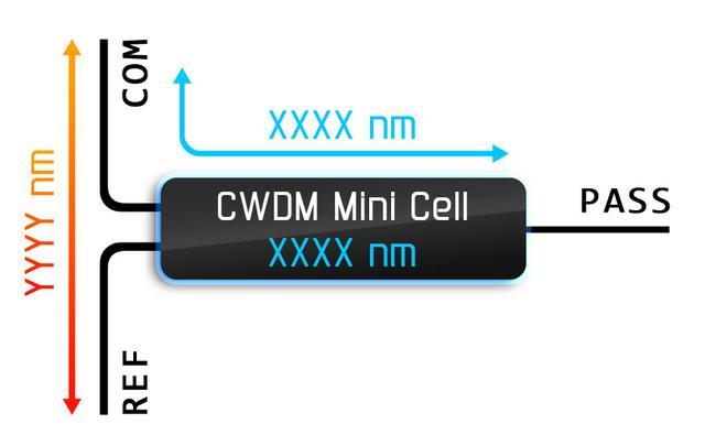 Принцип работы CWDM фильтра.