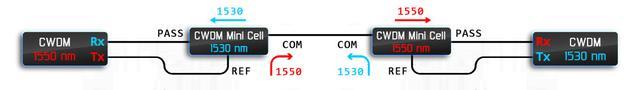 Пример использования CWDM фильтров для создания одноволоконной линии связи.