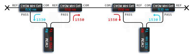 Пример использования CWDM фильтров для создания одноволоконной линии связи «с возможностью расширения».