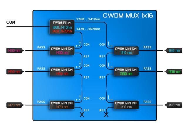 Внутреннее строение мультиплексора на основе CWDM фильтров с использованием широкополосного FWDM фильтра.