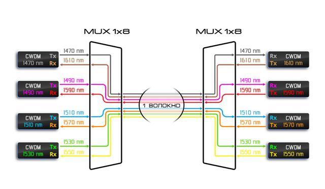 Работа CWDM системы по одному волокну.