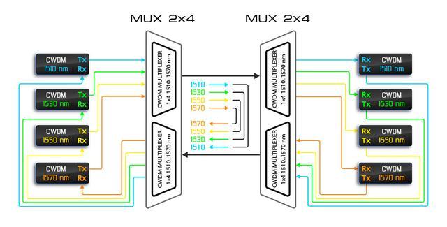 Работа двух пар одноволоконных мультиплексоров в «двухволоконном» режиме.