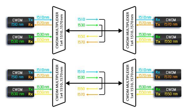 Работа двух пар одноволоконных мультиплексоров в «одноволоконном» режиме по двум независимым волокнам.