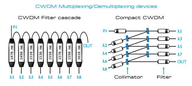 Внутреннее строение CWDM мультиплексоров. Слева – классический мультиплексор на основе каскада CWDM фильтров, справа – CCWDM мультиплексор.