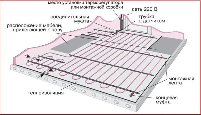 Монтаж кабельного тёплого пола TermoGreen