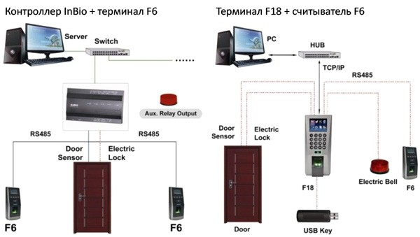 Подключение терминала ZKTeco F6 к контроллеру inBio