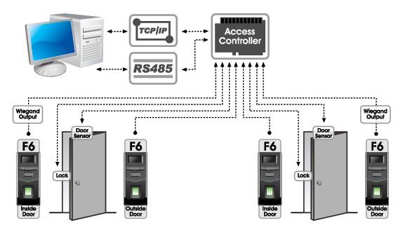 Подключение биометрического терминала ZKTeco F6 к стороннему Wiegand контрллеру доступа