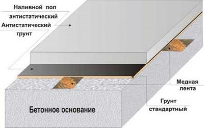 Лента медная Forbo Flooring самоклеющаяся для антистатических полов