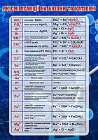 """Стенд """"Якісні реакції на аніони та катіони"""" 100х70 см"""