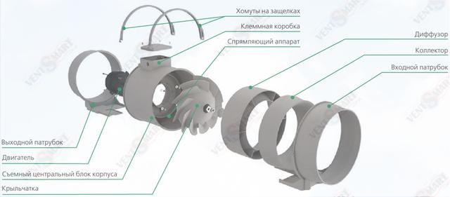 Конструкция канального вентилятора ВЕНТС ТТ ПРО 250, который можно купить по минимальной цене в интернет-магазине вентиляции ventSmart.com.ua