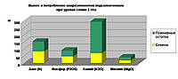 Средний хозяйственный вынос и соотношение основных элементов питания на 1 т урожая культур, кг