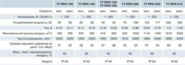 Технические характеристики (параметры) канальных вентиляторов смешанного типа ВЕНТС ТТ ПРО 315