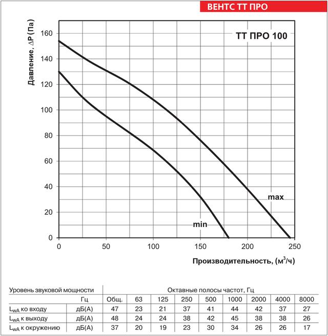 Аэродинамические характеристики ВЕНТС ТТ ПРО 100