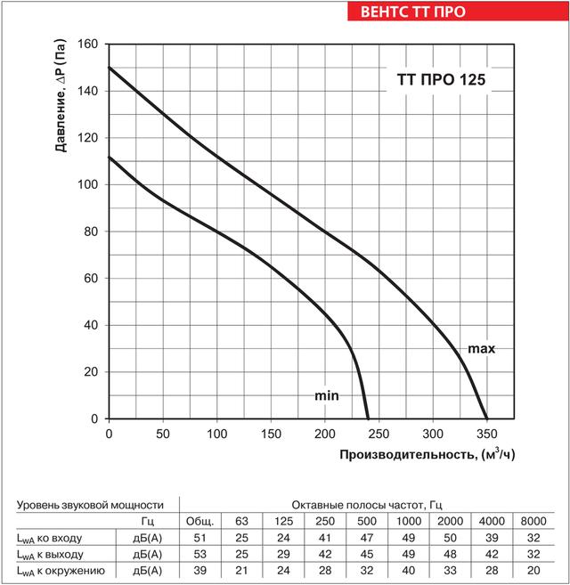Аэродинамические характеристики ВЕНТС ТТ ПРО 125
