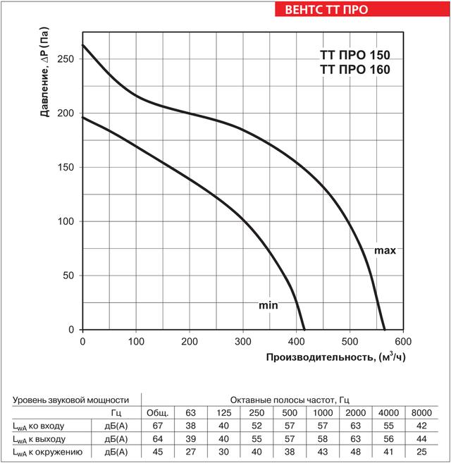 Аэродинамические характеристики ВЕНТС ТТ ПРО 150