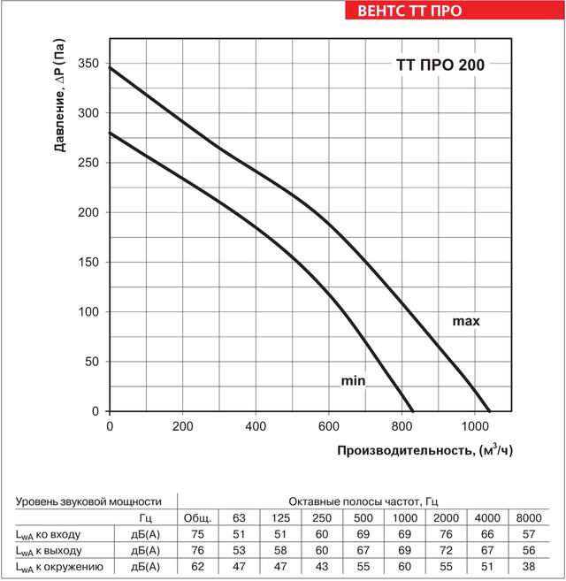 Аэродинамические характеристики ВЕНТС ТТ ПРО 200