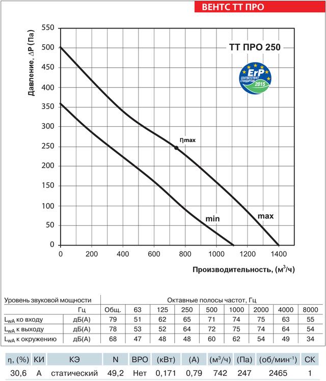Аэродинамические характеристики ВЕНТС ТТ ПРО 250