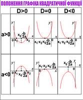 """Стенд для кабінета математики """"Положення графіка квадратичної функції"""""""