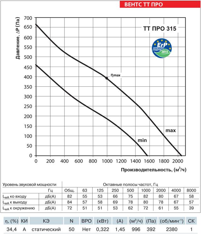 Аэродинамические характеристики ВЕНТС ТТ ПРО 315