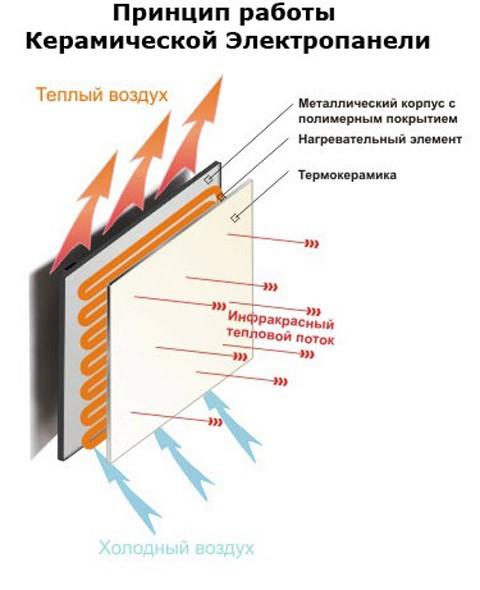 принцип работы электрической керамопанели