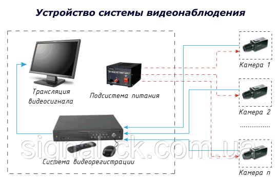 Видеонаблюдение устройство