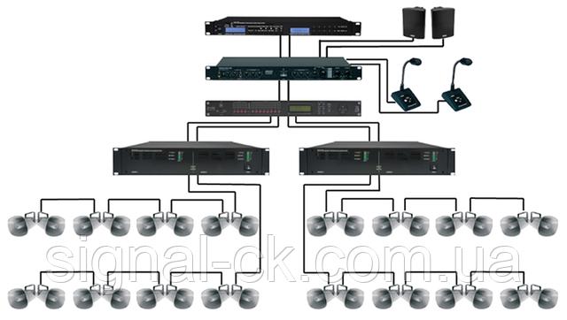 Структура системы оповещения