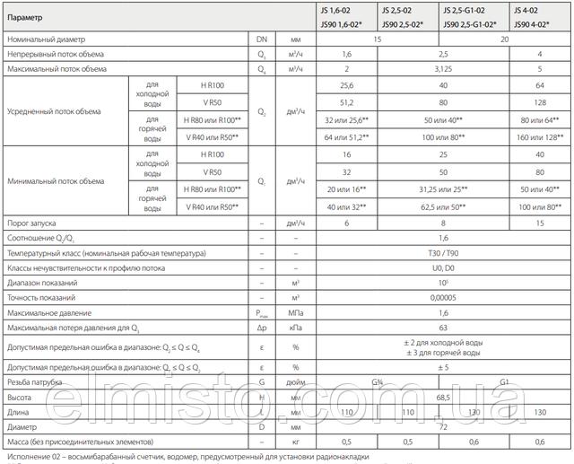 Технические данные водосчетчиковJS 1,6-02 ХВ SMART+