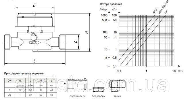 купить счетчик воды  JS 1,6-02  SMART+ в Харькове